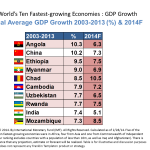 5 African Countries Among the Top 10 in GDP Growth